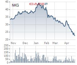 Giá vốn hàng bán tăng mạnh, Thép Nam Kim báo lãi giảm 22% so với cùng kỳ - Ảnh 1.