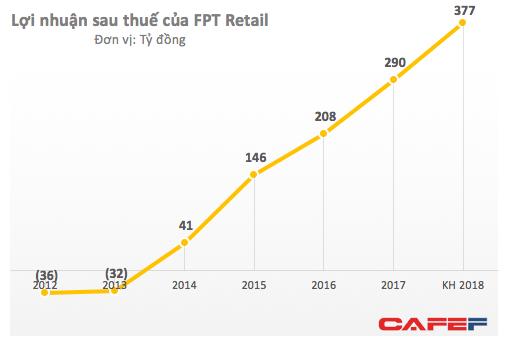 FPT Retail chào sàn với mức định giá 220 triệu USD, kỳ vọng lớn vào sản phẩm Apple - Ảnh 2.