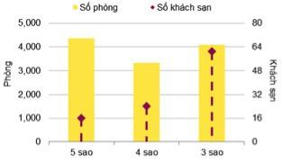 Condotel tiếp tục tràn ngập thị trường Đà Nẵng những tháng tới - Ảnh 2.