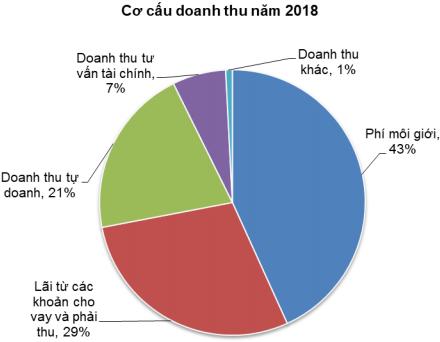 ĐHĐCĐ Chứng khoán HSC: Năm 2018 chuyển đổi cơ cấu sang đẩy mạnh mảng đầu tư, cổ tức dự kiến 15% bằng tiền mặt - Ảnh 1.