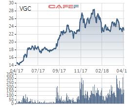 Viglacera (VGC) báo lãi quý 1/2018 đạt 119 tỷ đồng, giảm 40% so với cùng kỳ - Ảnh 1.