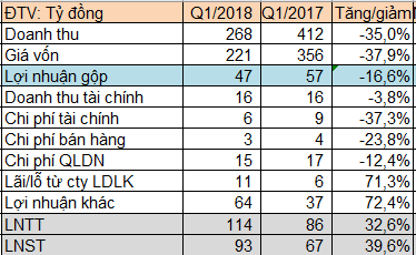 Cao su Phước Hòa (PHR) báo lãi trước thuế 114 tỷ đồng quý 1/2018, hoàn thành 28% chỉ tiêu lợi nhuận cả năm - Ảnh 1.