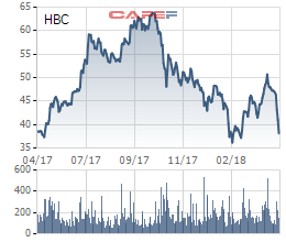 Cổ phiếu HBC của Xây dựng Hoà Bình liên tục sụt giảm, vì đâu nên nỗi? - Ảnh 1.
