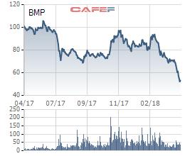 Khoản đầu tư kinh điển của một đại gia: Rót tiền mua cổ phiếu ở đỉnh giá, tài khoản đi tong nghìn tỷ chỉ trong 2 tháng - Ảnh 1.