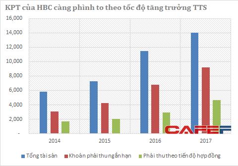 Cổ phiếu HBC của Xây dựng Hoà Bình liên tục sụt giảm, vì đâu nên nỗi? - Ảnh 2.