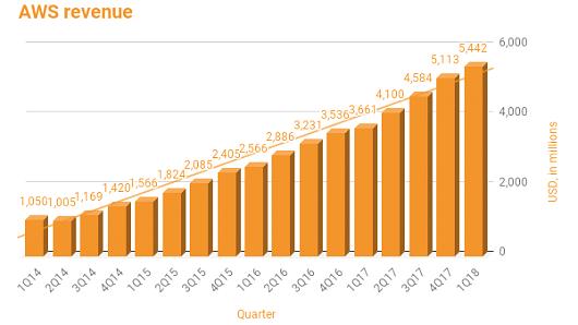 Tài sản của Jeff Bezos tăng 12 tỷ USD sau 1 đêm nhờ những đám mây - Ảnh 1.