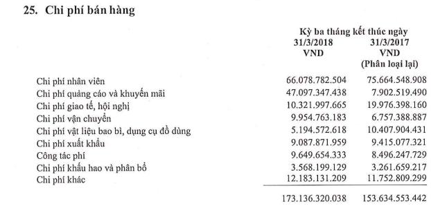 Lộc Trời (LTG): Chi đậm cho quảng cáo, khuyến mại, LNTT quý 1/2018 giảm 16% so với cùng kỳ - Ảnh 2.