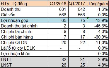 Tổng công ty Việt Thắng (Vicotex) báo lãi trước thuế 32 tỷ đồng trong quý 1/2018, hoàn thành 31% kế hoạch năm - Ảnh 1.