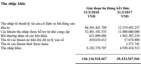 Vinamilk báo lãi ròng hợp  nhất giảm gần 9% trong quý 1/2018, đạt 2.683 tỷ đồng - Ảnh 1.
