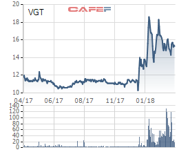 Itochu chi 47 triệu USD mua thêm 10% cổ phần Vinatex, đặt Việt Nam là trung tâm xuất khẩu dệt may sang châu Âu - Ảnh 2.