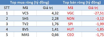 Phiên 3/4: Khối ngoại bán ròng gần 400 tỷ trên toàn thị trường, VnIndex test lại đỉnh cũ - Ảnh 2.