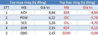 Phiên 3/4: Khối ngoại bán ròng gần 400 tỷ trên toàn thị trường, VnIndex test lại đỉnh cũ - Ảnh 3.