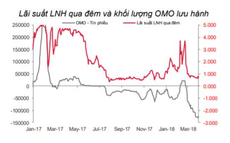 NHNN trở lại bơm tiền sau nhiều tuần dư thừa, lãi suất LNH 3 tháng ở đáy nhiều năm - Ảnh 2.