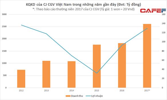 Không cần tăng giá vé, CGV vẫn có thể thu lãi đột biến từ thị phần thống trị trên thị trường chiếu phim - Ảnh 1.