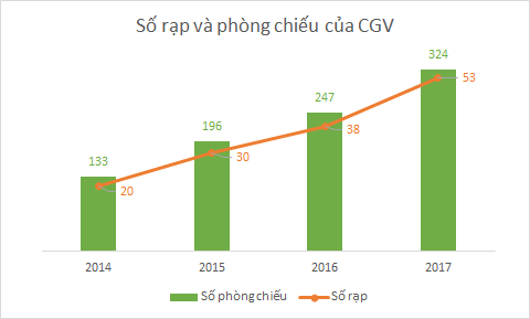 Sau 6 năm kể từ khi thâu tóm Megastar, quy mô CGV tăng gấp 5 lần, chiếm gần 50% thị phần rạp chiếu cả nước - Ảnh 2.