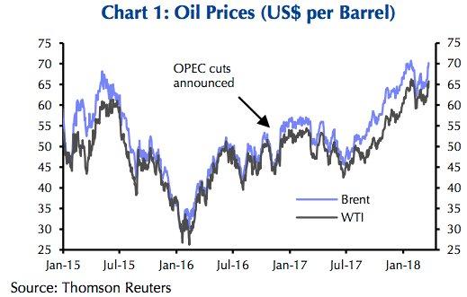 OPEC có thể vô tình khiến giá dầu giảm - Ảnh 1.