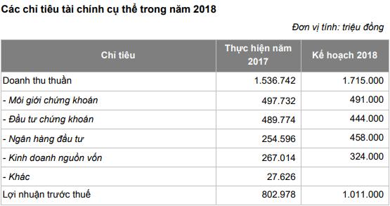 Chứng khoán Bản Việt đặt mục tiêu 1.011 tỷ đồng LNTT, tăng vốn lên 1.630 tỷ - Ảnh 1.