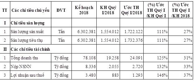 Lọc hóa dầu Bình Sơn ước đạt 1.300 tỷ đồng LNST quý I/2018 - Ảnh 1.