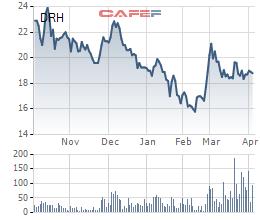 United Holdings muốn mua 5 triệu cổ phần Dream House - Ảnh 1.