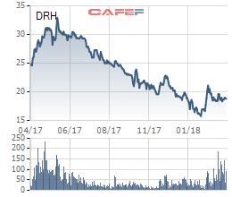 Phó Chủ tịch Dream House muốn bán hết 3,2 triệu cổ phiếu DRH, tạm lỗ hơn chục ngàn trên mỗi cổ phiếu - Ảnh 1.