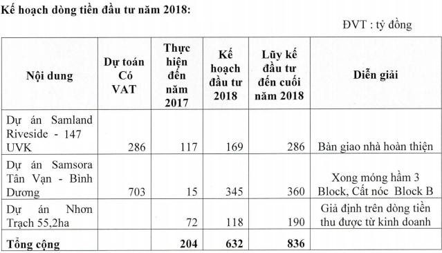 Trước thềm chào sàn, Samland của Shark Vương nâng chỉ tiêu lãi ròng 2018 thêm 36% lên 43,5 tỷ đồng - Ảnh 1.