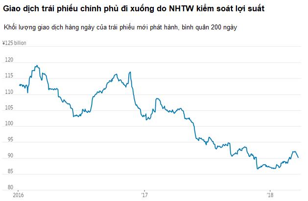 Nghịch lý: Thị trường 9.000 tỷ USD, giao dịch vài chục triệu - Ảnh 1.