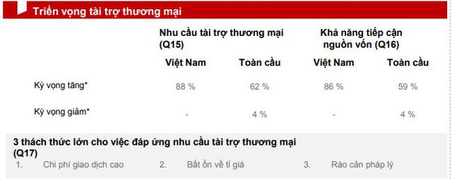 """HSBC: Doanh nghiệp Việt Nam nhận thức khá tiêu cực về sáng kiến """"Con đường và Vành đai"""" của Trung Quốc - Ảnh 2."""