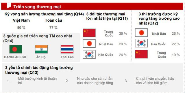 """HSBC: Doanh nghiệp Việt Nam nhận thức khá tiêu cực về sáng kiến """"Con đường và Vành đai"""" của Trung Quốc - Ảnh 1."""