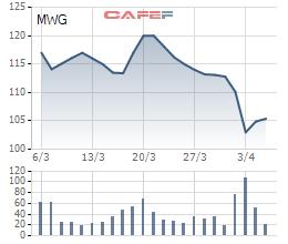 Cô gái 5 tỷ USD MWG và FPT Retail từng theo đuổi: Một bỏ ngỏ, một yêu không đợi chờ! - Ảnh 3.
