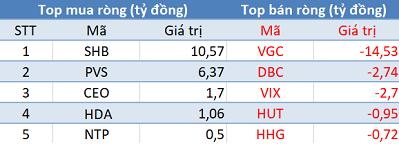 """Phiên 6/4: Khối ngoại bán ròng gần 140 tỷ trên HoSE, tập trung """"xả hàng"""" E1VFVN30 - Ảnh 2."""