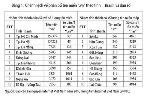 Thương mại điện tử Việt Nam có thể đạt 10 tỷ USD 4 năm tới - Ảnh 2.
