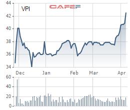 Văn Phú Invest (VPI) lấy ý kiến cổ đông chuyển niêm yết sang HoSE - Ảnh 1.