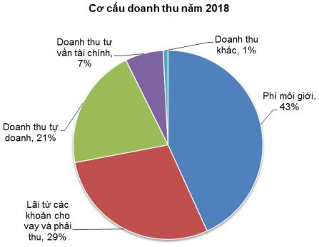 Chứng khoán HSC: Năm 2018 dự kiến tự doanh đóng góp 20% doanh thu, lãi ròng tăng 48% lên 819 tỷ đồng - Ảnh 2.
