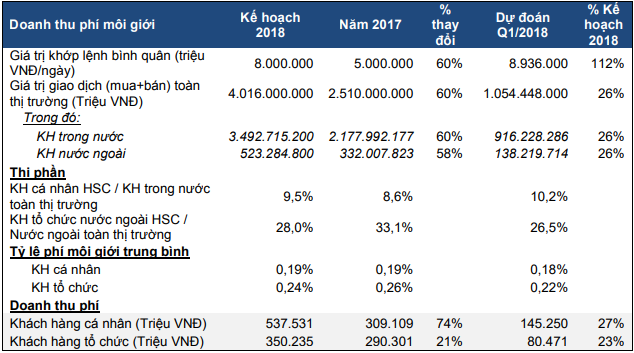 Chứng khoán HSC: Năm 2018 dự kiến tự doanh đóng góp 20% doanh thu, lãi ròng tăng 48% lên 819 tỷ đồng - Ảnh 1.