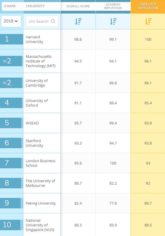 Bảng xếp hạng đại học: Harvard tiếp tục đứng đầu, trường Singapore và Bắc Kinh gây ấn tượng mạnh mẽ - Ảnh 2.