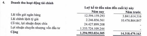 Ghi nhận lợi nhuận từ việc bán con, LNST quý 1/2018 của Gemadept bất ngờ đạt gần 1.300 tỷ đồng - Ảnh 2.