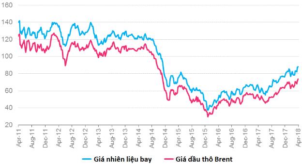 Giá dầu vượt đỉnh – Nỗi ám ảnh của Vietnam Airlines và Vietjet - Ảnh 1.