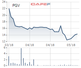 Cổ phiếu giảm mạnh sau khi lên sàn, EVN Genco 3 (PGV) dè dặt chỉ tiêu kinh doanh 2018 - Ảnh 1.