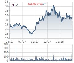 Điện lực Dầu khí Nhơn Trạch 2 (NT2) dự chi 570 tỷ đồng trả cổ tức còn lại năm 2017 - Ảnh 1.