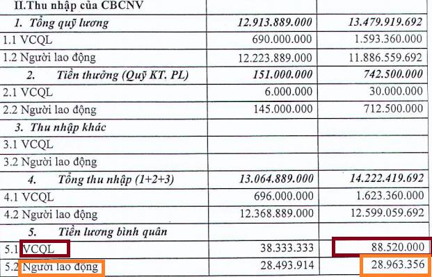 VAMC lên tiếng: Lương quản lý không phải 88 triệu mà chỉ 25 triệu đồng/tháng - Ảnh 1.