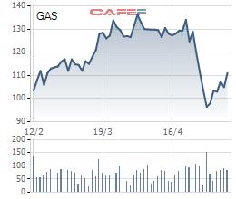 Dù cổ phiếu tăng sốc trở lại sau khi giảm sâu, PV Gas vẫn bị nhận định là ít cửa tăng trưởng trong 5 năm tới - Ảnh 1.
