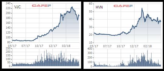 Giá dầu vượt đỉnh – Nỗi ám ảnh của Vietnam Airlines và Vietjet - Ảnh 3.