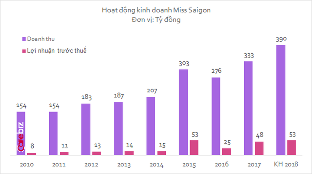 Lặng lẽ tỏa hương, nước hoa Miss Saigon vừa có năm kinh doanh thành công nhất từ trước đến nay - Ảnh 1.