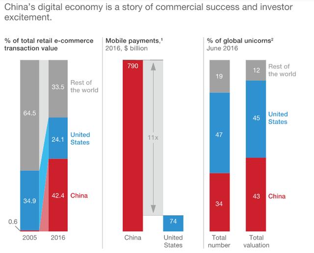 Tại sao 42% thương mại điện tử toàn cầu đang diễn ra ở Trung Quốc? - Ảnh 1.