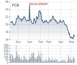 FCN giảm mạnh, Phó Chủ tịch FECON đăng ký mua thêm 2 triệu cổ phiếu - Ảnh 1.