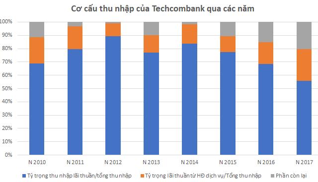 Trở lại đường đua, Techcombank đang đối mặt với rủi ro gì? - Ảnh 2.