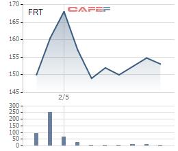 Vừa lên sàn, FPT Retail đã chuẩn bị chi trả cổ tức 70% - Ảnh 1.