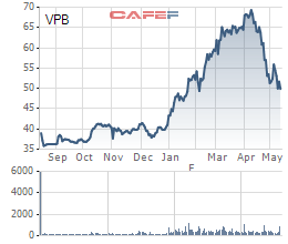 """Tất tay vào VPB, thành quả từ đầu năm của Passion Investment (PIF) """"đổ sông đổ bể"""" chỉ sau 1 tháng - Ảnh 3."""