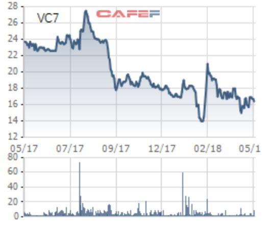 Vinaconex 7 (VC7): Trả cổ tức năm 2017 bằng tiền mặt tỉ lệ 15% - Ảnh 1.