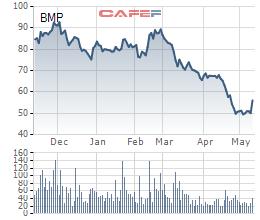 Cổ phiếu BMP tăng trần sau khi Nawa Plastic đăng ký mua vào gần 2,9 triệu cổ phiếu - Ảnh 1.